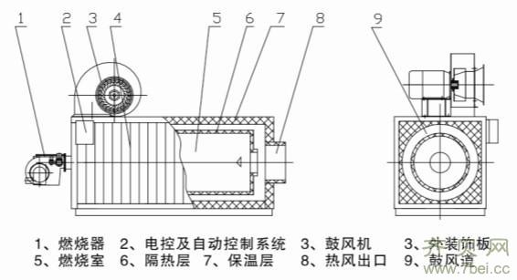 燃气热风炉的结构组成